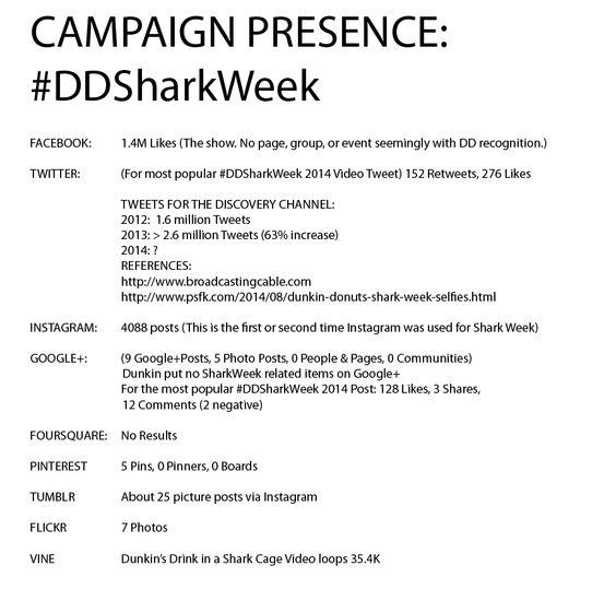 CAMPAIGN PRESENCE:   #DDSharkWeek   FACEBOOK: 	1.4M Likes (The show. No page, group, or event seemingly with DD recognition.)  TWITTER: 	(For most popular #DDSharkWeek 2014 Video Tweet) 152 Retweets, 276 Likes  	TWEETS FOR THE DISCOVERY CHANNEL: 	2012:  1.6 million Tweets 	2013: > 2.6 million Tweets (63% increase) 	2014: ? 	REFERENCES: 	http://www.broadcastingcable.com 	http://www.psfk.com/2014/08/dunkin-donuts-shark-week-selfies.html