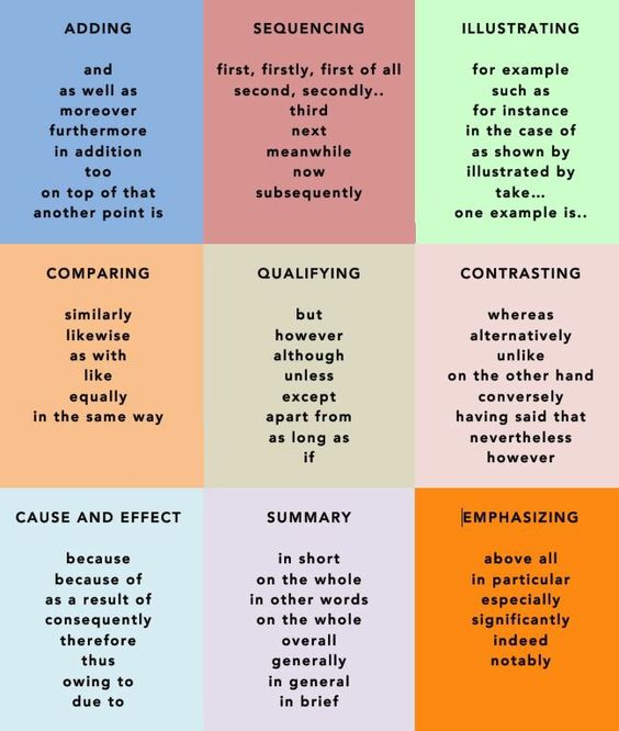 we words and writing on pinterest words we need in logical writing