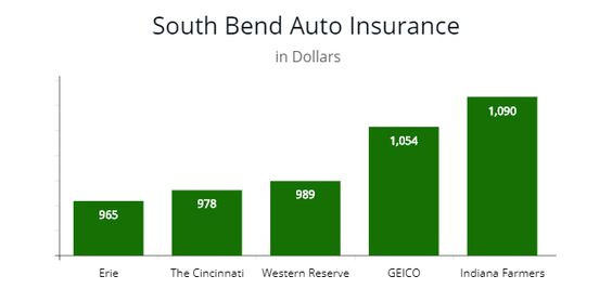 Cheapest Carinsurance By Price In Indiana By Autoinsuresavings