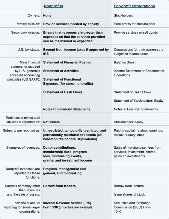 Diagram non-profit bookkeeping Pinterest Activities - financial statement form