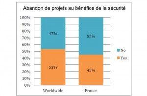 Sécurité : souvent préférée aux nouveaux projets.  Selon une étude financée par Fortinet, les projets de sécurité peuvent être privilégiés sur les nouveaux projets métier mais moins en France qu'au niveau mondial.