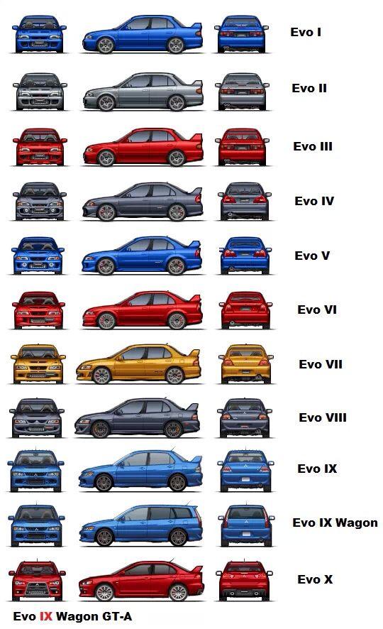 Mitsubishi Lancer Evolution Generations.
