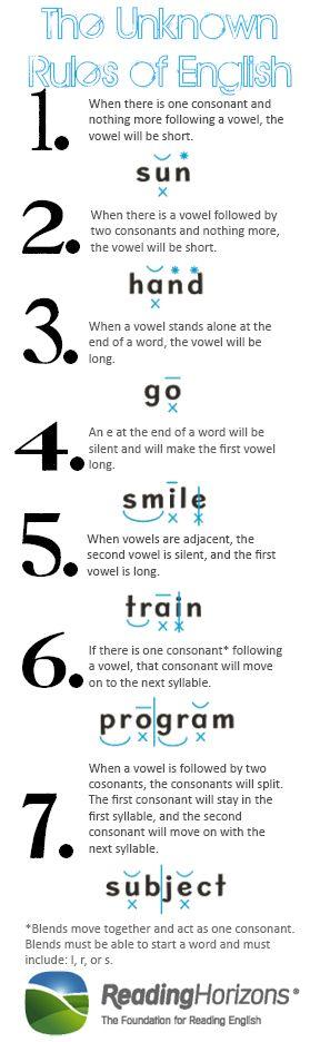 The Unknown Rules of English Faf07b22011b8c7f434bd598f1d1ac0c