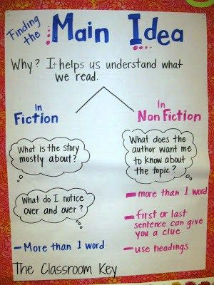 main idea anchor chart for teaching reading comprehension