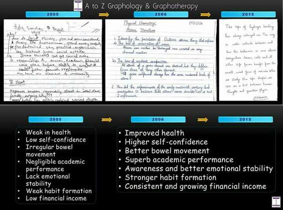 Handwriting sample over the years Handwriting Analysis - sample analysis