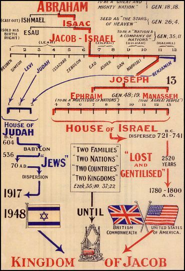 Holy Graal for the 13th Bloodline 1948 we had Abe Saffron in Kings Cross allegedly Rothschild in Britain and further I will allege is Bush for the United States.