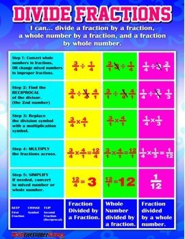 Worksheets Mathematics Division Chart dividing fractions anchor charts and on pinterest fraction chart poster cards