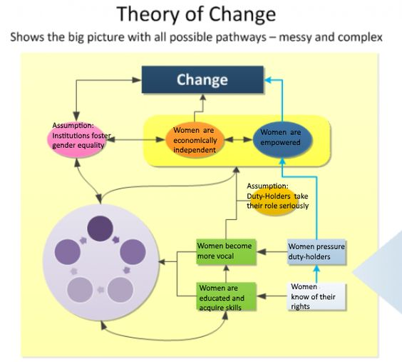 Differences Between the Theory of Change and the Logic Model Ann - logic model template