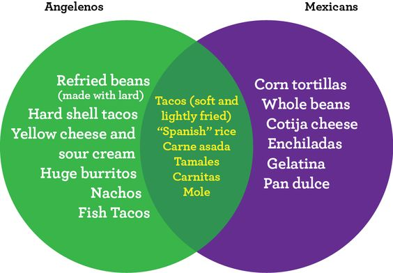 L.A.'s Idea of Mexican Food vs. What Mexicans Really Eat - Squid Ink