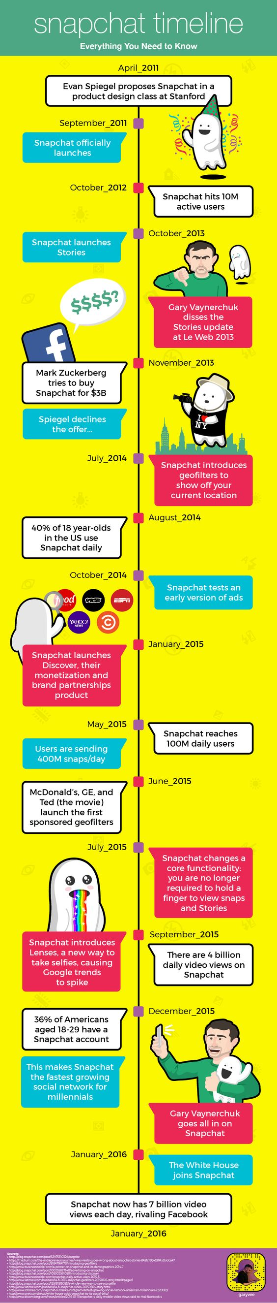 The #History of #Snapchat - #Infographic #SocialMedia #DigitalMarketing