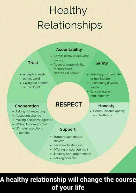 aspects of healthy relationships Six components of a healthy relationship colleen ekback, ma no relationship is perfect, but there are some key elements necessary to create a healthy relationship.