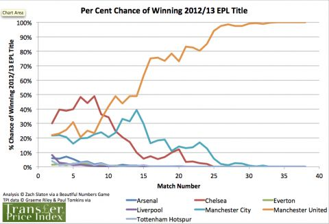 Season Ending Thoughts On The Top Of The 2012 13 EPL Table Epl - best of epl table