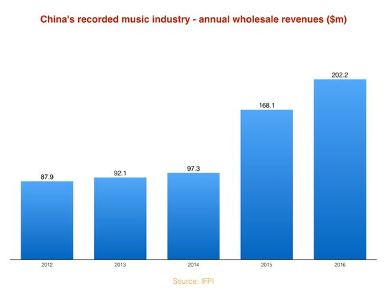 industria musical china