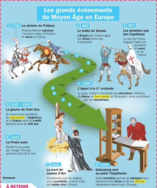 Les grands évènements du Moyen Age en Europe