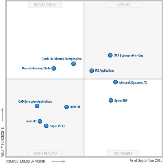 Exampl Erp Site Map: Magic Quadrant For Single-Instance ERP For Product-Centric
