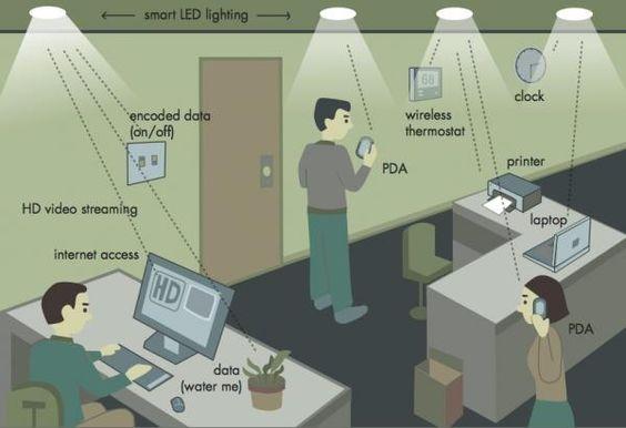 Communication par lumière visible : après le Wi-Fi, le Li-Fi - rtflash.fr | tregouet.org