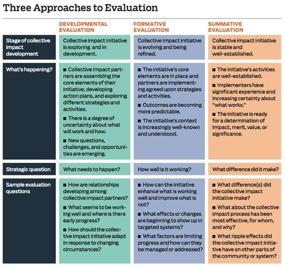 monitoring and evaluation framework - Google Search Behavior - program evaluation