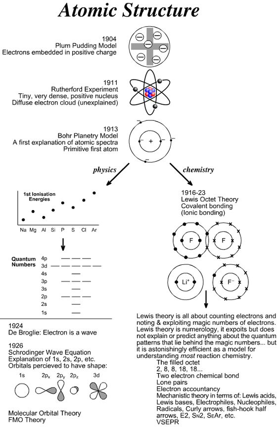 Atomic Structure - Diagrams Of The Plum Pudding, Rutherford, And