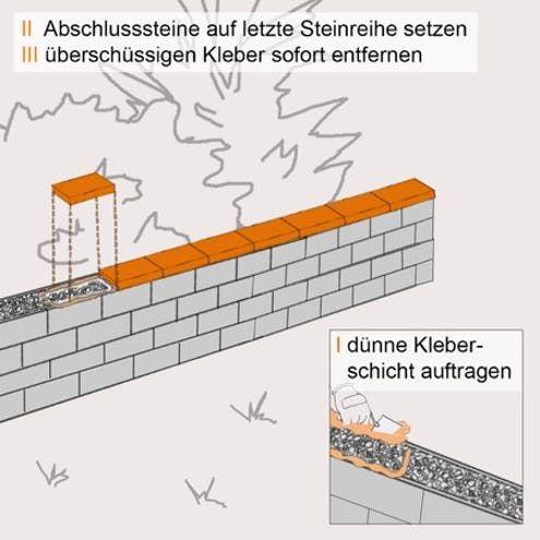 Mauer Mit Hohlblocksteinen Bauen In 12 Schritten Obi Mauer Bauen Mauer Schalung