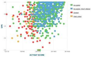 What GPA and Test Scores Do You Need for the University of Maryland Baltimore County?: UMBC GPA, SAT and ACT Graph