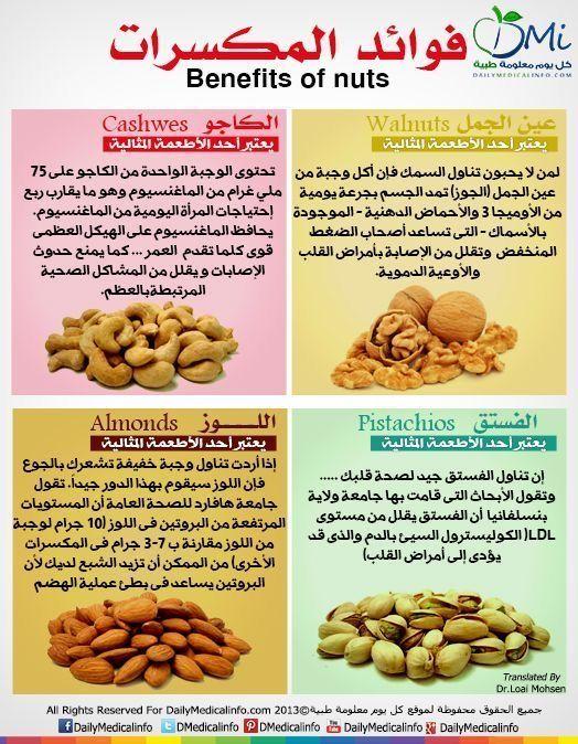 Epingle Par Zaimi Sur Astuces En 2020 Avec Images Alimentation Saine Pour La Sante Aliments Bons Pour La Sante Alimentation Et Sante