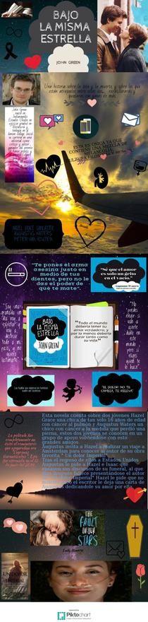 BAJO LA MISMA ESTRELLA | Piktochart Infographic Editor