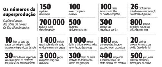 Os números da superprodução