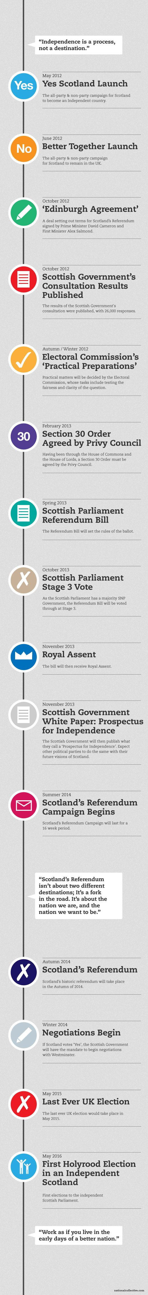 ScotlandS Transition To Independence  Design  Infographic