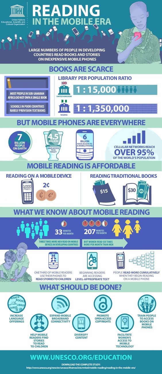 Reading in The Mobile Era