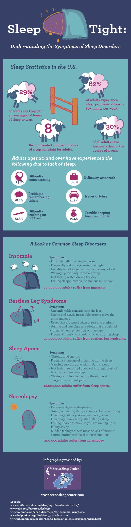 Restless leg syndrome affects 20 million adults. Sleep apnea affects 18 million. Sleeping disorders are common and can make everyday tasks difficult t