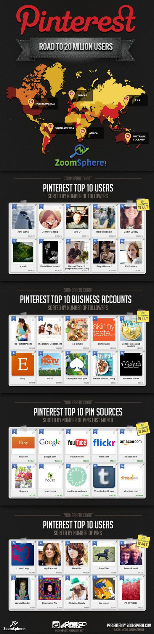 Road to 20 Million Users #Pinterest