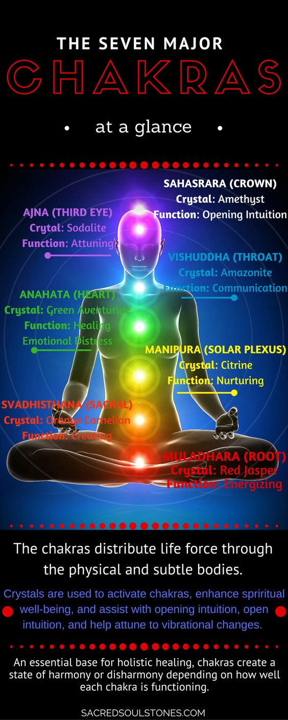 Introduction to the Seven Major Chakras. Chakra Crystals and Stones. Functions How to: