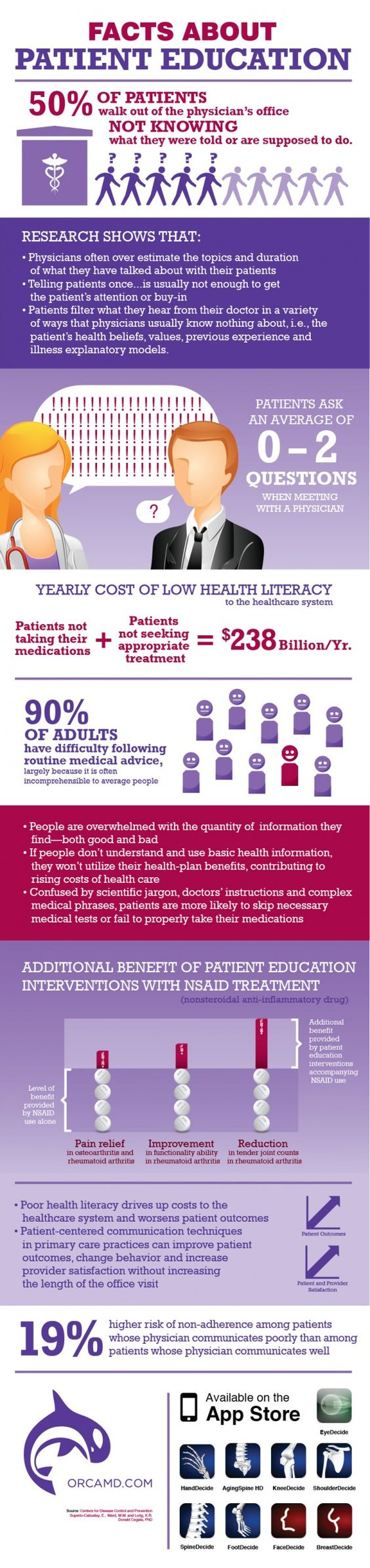 Cost/Benefits and importance of patient education #infographic #healthcare www.pfh.org Find us on Twitter and Facebook!: