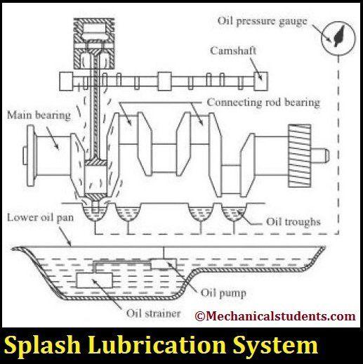 Types Of Lubrication Systems Pdf Splash Lubrication System Pressure Lubrication System Lubricants System Splash