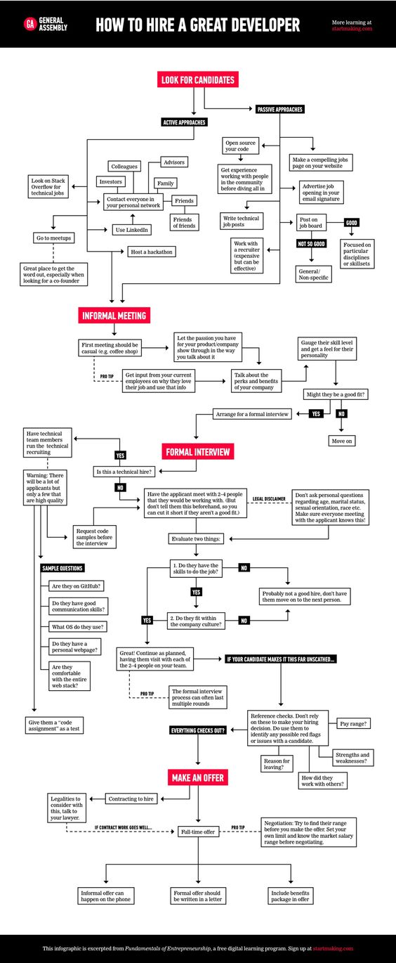 How To Hire a Great Developer FLOW CHART Startups, Chart and - hadoop developer resume