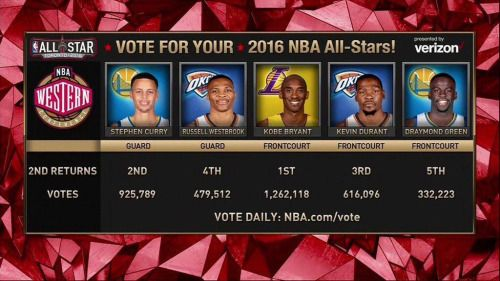 How about the Western Conference voting? by...