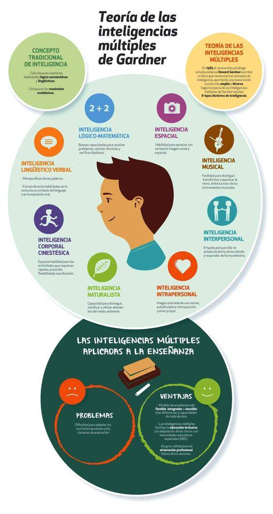 Teoría de las inteligencias múltiples de Gardner #infografia #infographic #education: