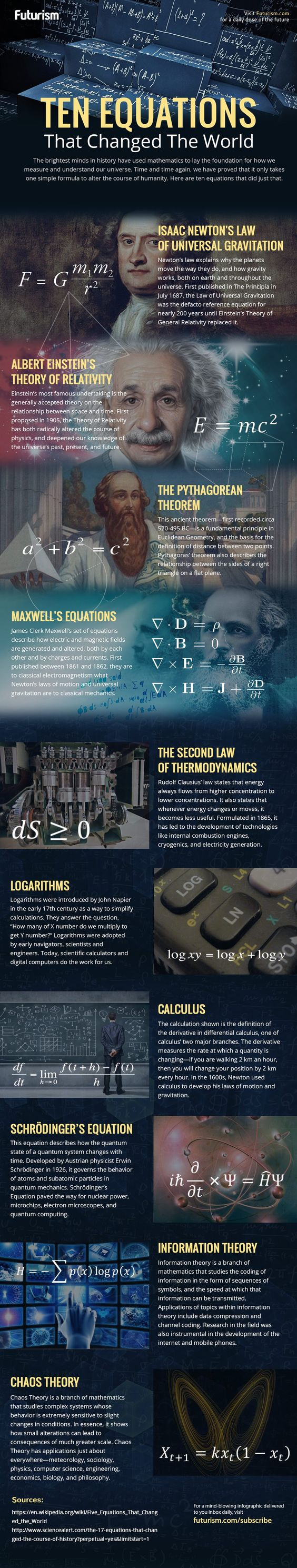 10 Maths Equations That Changed The World