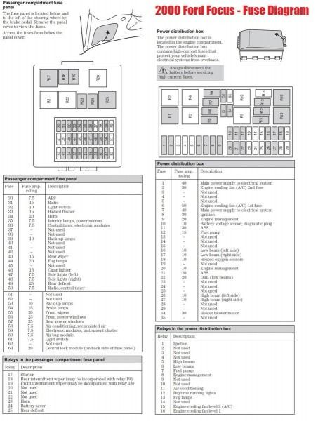 2000 Ford Focu Fuse Box Diagram