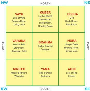 Image Result For Pooja Room Vastu For East Facing House Indian House Plans Vastu House Interior Floor Plan