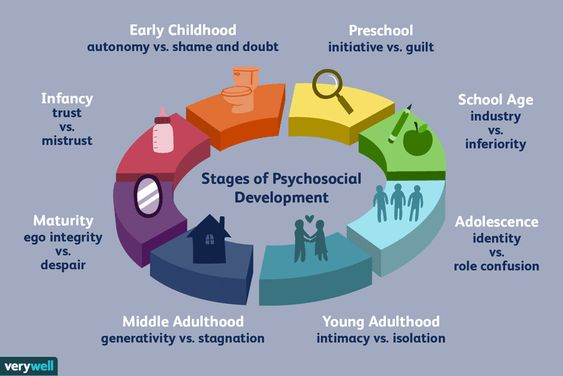 Understanding Erikson's Stages of Psychosocial Development