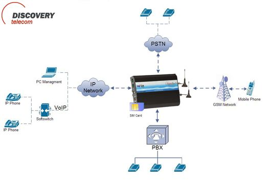 Hosted Voip Network Diagram A Go To Resource For Saving Money Each