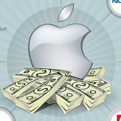 O infográfico definitivo sobre a Apple