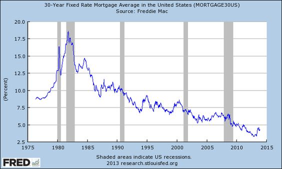 mortgage rates 30 years fixed today