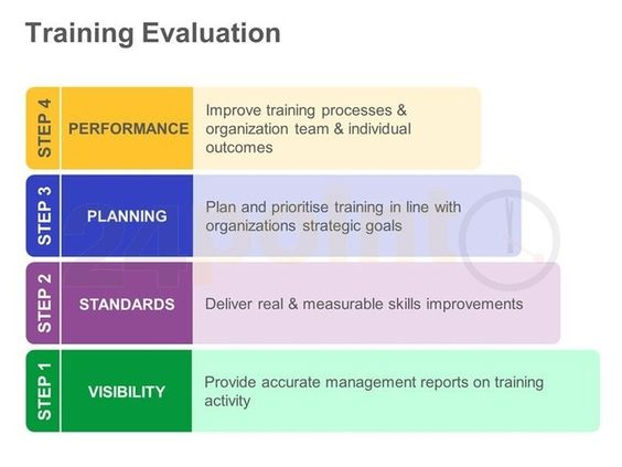 Business Model Training Evaluation  Powerpoint Slide  Ppt