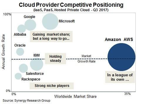 Aws Continues To Rule The Cloud Infrastructure Market Cloud