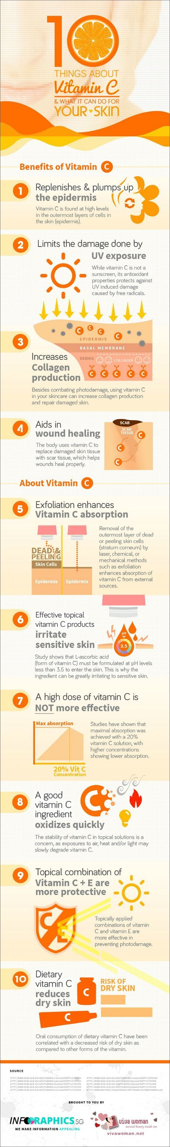 10 things about vitamin C for skin. #VitaminC #Collagen #Antiaging