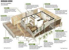 Arquitetura Sustentavel: Casa ecológica propõe uma nova maneira de viver