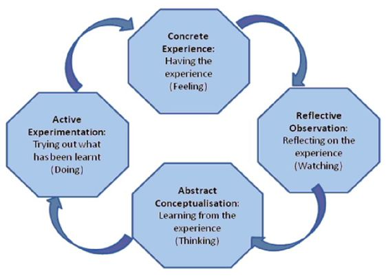 mental health nursing crital reflection using gibbs model In this reflection, i am going to use gibbs (1988) reflective cycle this model is a recognised framework for my reflection gibbs (1988) consists of six stages to complete one cycle which is able to improve my nursing practice continuously and learning from the experience for better practice in the future.