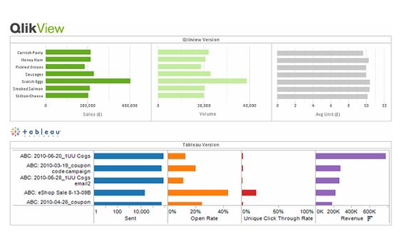 QlikView  Highlighting specific dimension label on bar chart QV - what is a bar chart